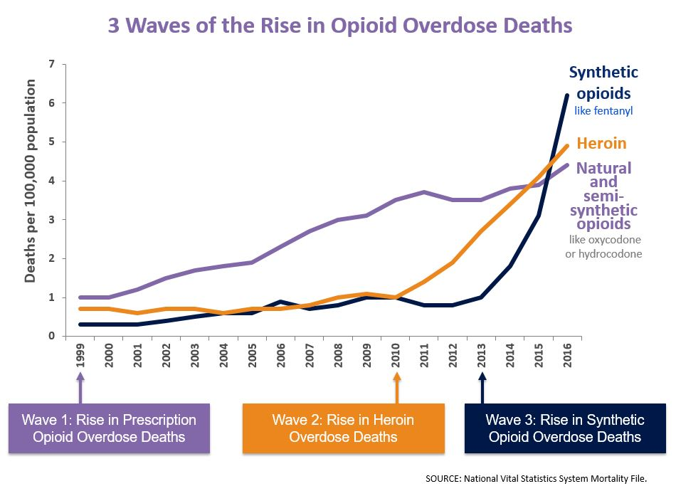 rise in opioid overdoes
